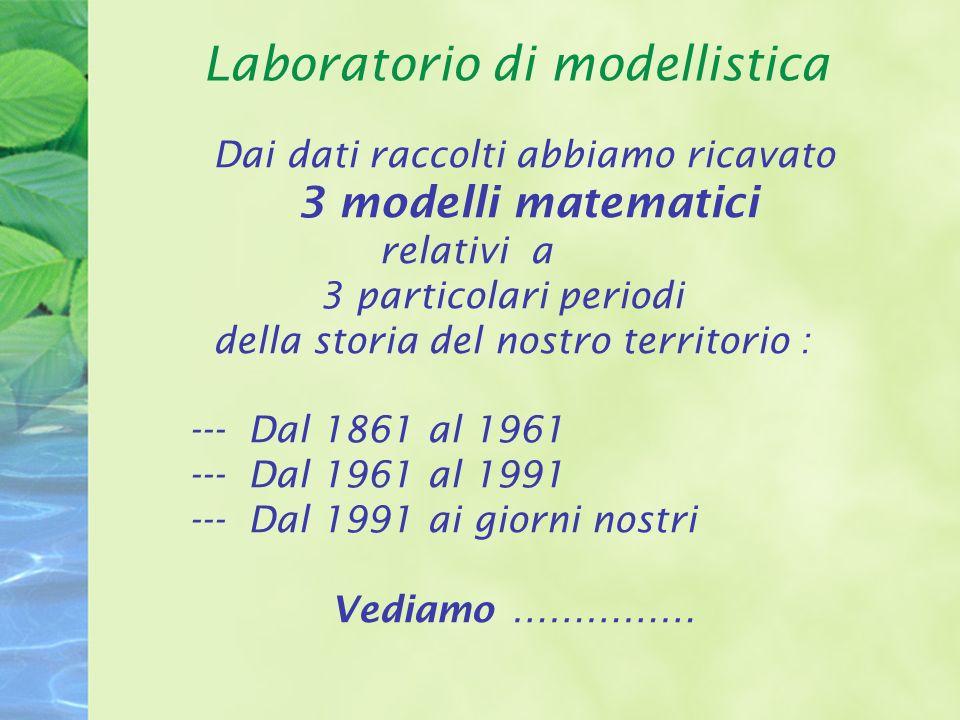 Laboratorio di modellistica Dai dati raccolti abbiamo ricavato 3 modelli matematici relativi a 3 particolari periodi della storia del nostro territorio : --- Dal 1861 al 1961 --- Dal 1961 al 1991 --- Dal 1991 ai giorni nostri Vediamo ……………