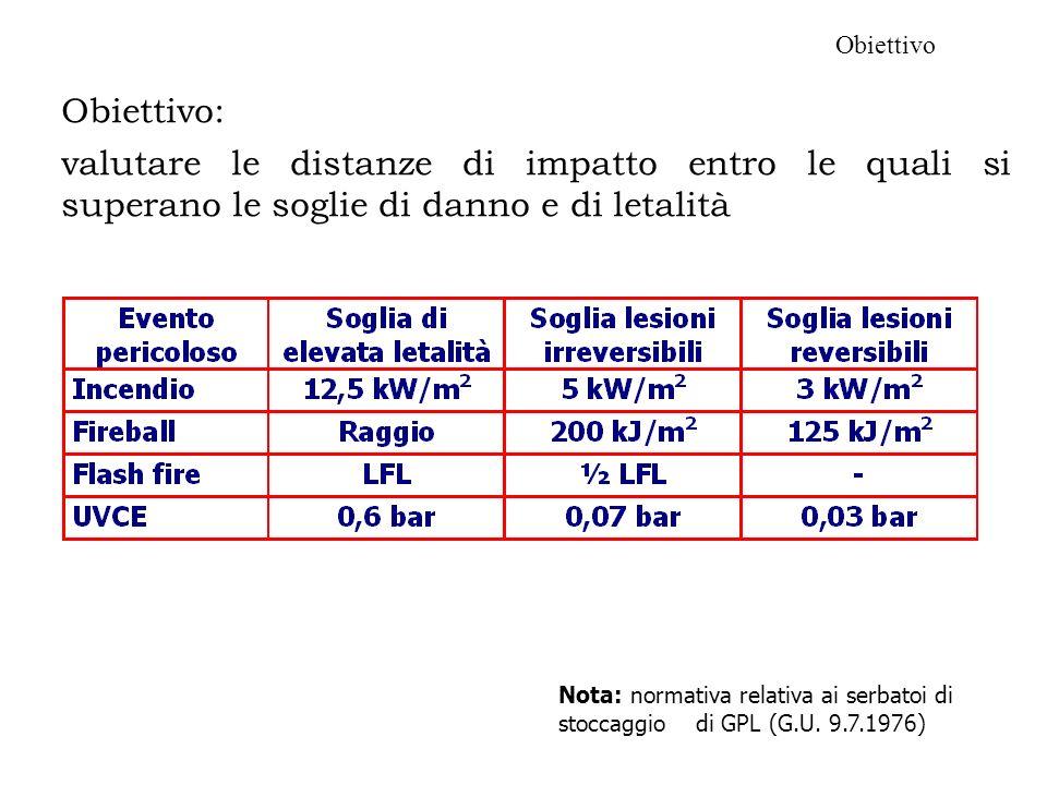 Obiettivo: valutare le distanze di impatto entro le quali si superano le soglie di danno e di letalità Obiettivo Nota: normativa relativa ai serbatoi