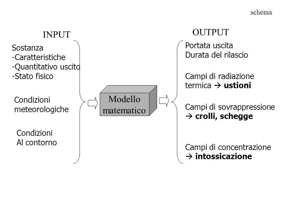 Modello matematico INPUT OUTPUT Sostanza -Caratteristiche -Quantitativo uscito -Stato fisico Condizioni meteorologiche Condizioni Al contorno Portata