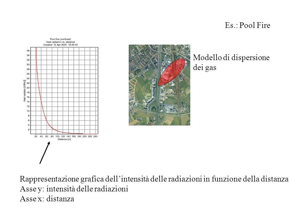 Es.: Pool Fire Rappresentazione grafica dellintensità delle radiazioni in funzione della distanza Asse y: intensità delle radiazioni Asse x: distanza