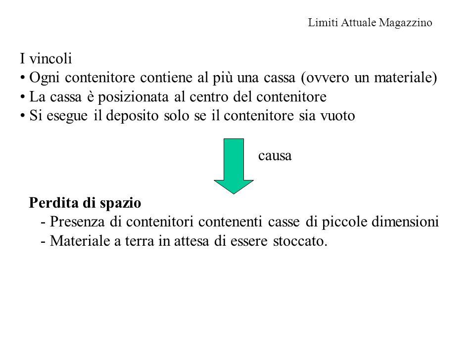 Limiti Attuale Magazzino I vincoli Ogni contenitore contiene al più una cassa (ovvero un materiale) La cassa è posizionata al centro del contenitore S