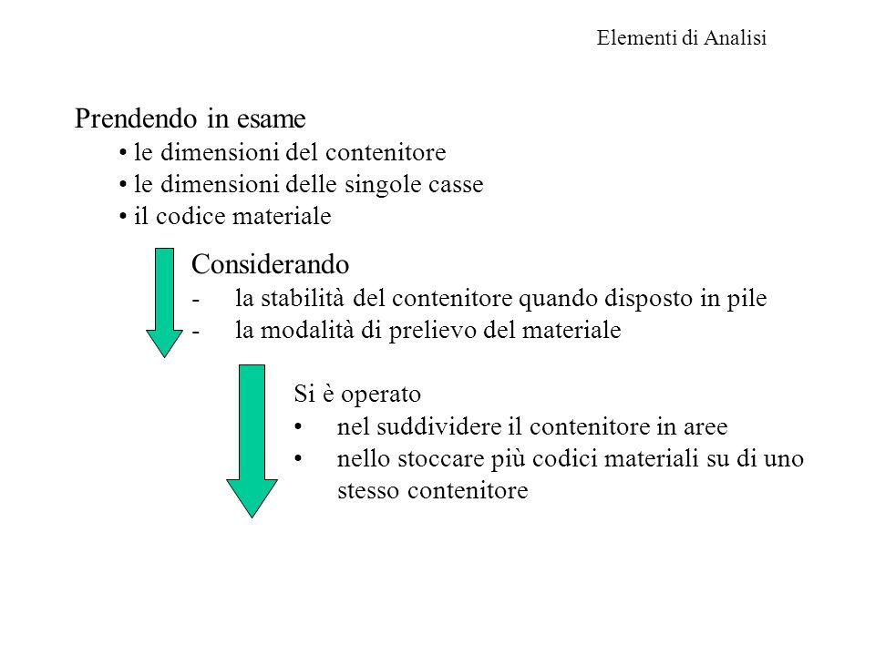 Elementi di Analisi Prendendo in esame le dimensioni del contenitore le dimensioni delle singole casse il codice materiale Si è operato nel suddivider