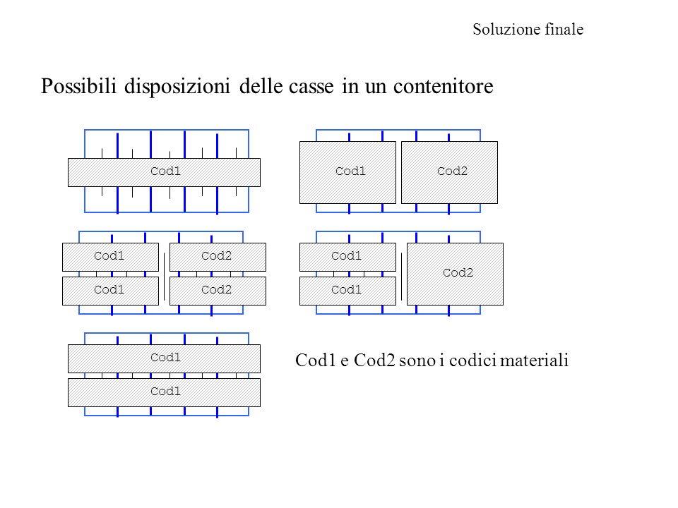 Soluzione finale Cod1 Cod2 Cod1 Cod2 Cod1 Cod2 Cod1 e Cod2 sono i codici materiali Possibili disposizioni delle casse in un contenitore