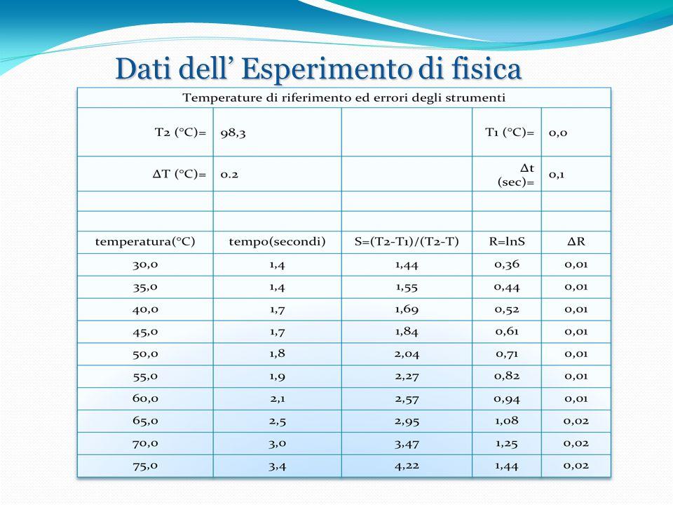 Dati dell Esperimento di fisica
