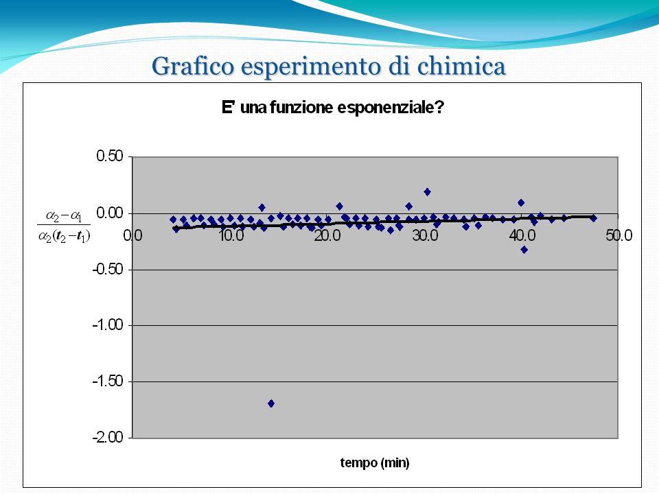 Grafico esperimento di chimica