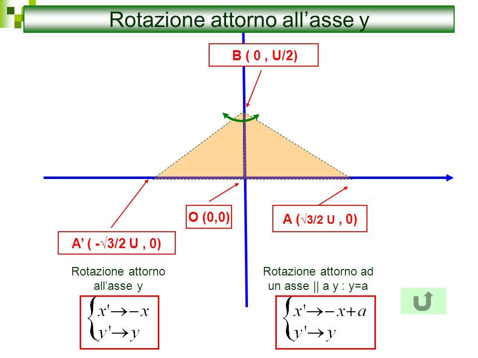 O (0,0) B ( 0, U/2) A ( -3/2 U, 0) A ( 3/2 U, 0) Rotazione attorno allasse y Rotazione attorno ad un asse || a y : y=a
