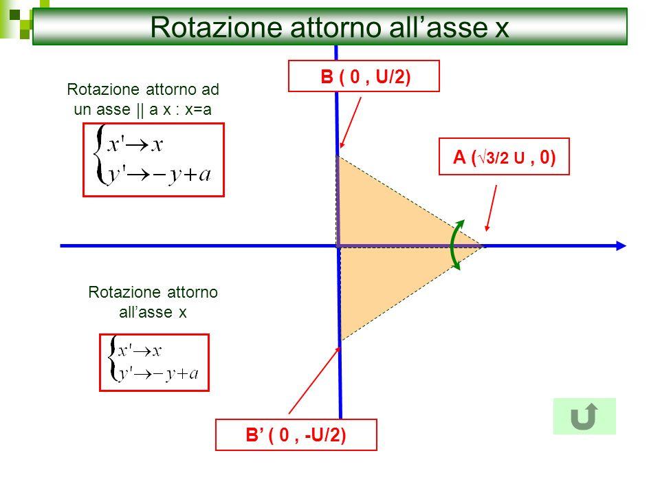 B ( 0, U/2) B ( 0, -U/2) A ( 3/2 U, 0) Rotazione attorno allasse x Rotazione attorno ad un asse || a x : x=a
