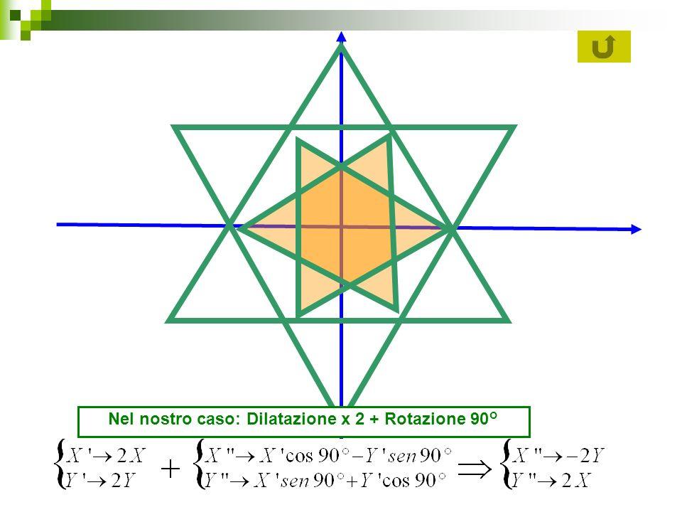 Dilatazione + RotazioneNel nostro caso: Dilatazione x 2 + Rotazione 90°