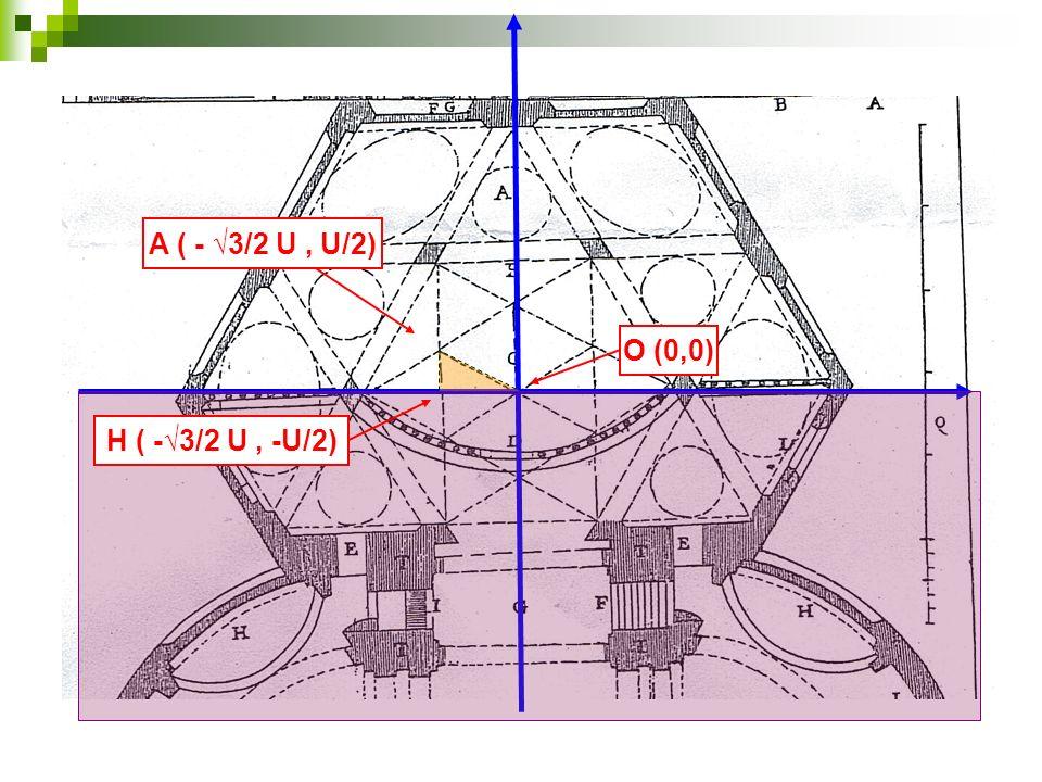 O (0,0) A ( - 3/2 U, U/2) H ( -3/2 U, -U/2) 1 U U/2 Triangolo rettangolo 60° 30°