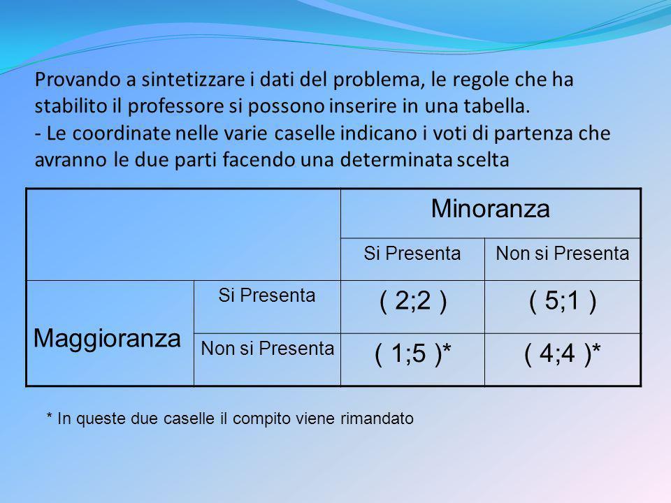 Provando a sintetizzare i dati del problema, le regole che ha stabilito il professore si possono inserire in una tabella. - Le coordinate nelle varie