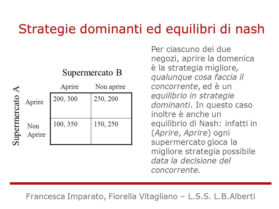 Strategie dominanti ed equilibri di nash 200, 300250, 200 100, 350150, 250 Supermercato B Supermercato A Aprire Non aprire Aprire Non Aprire Per ciasc