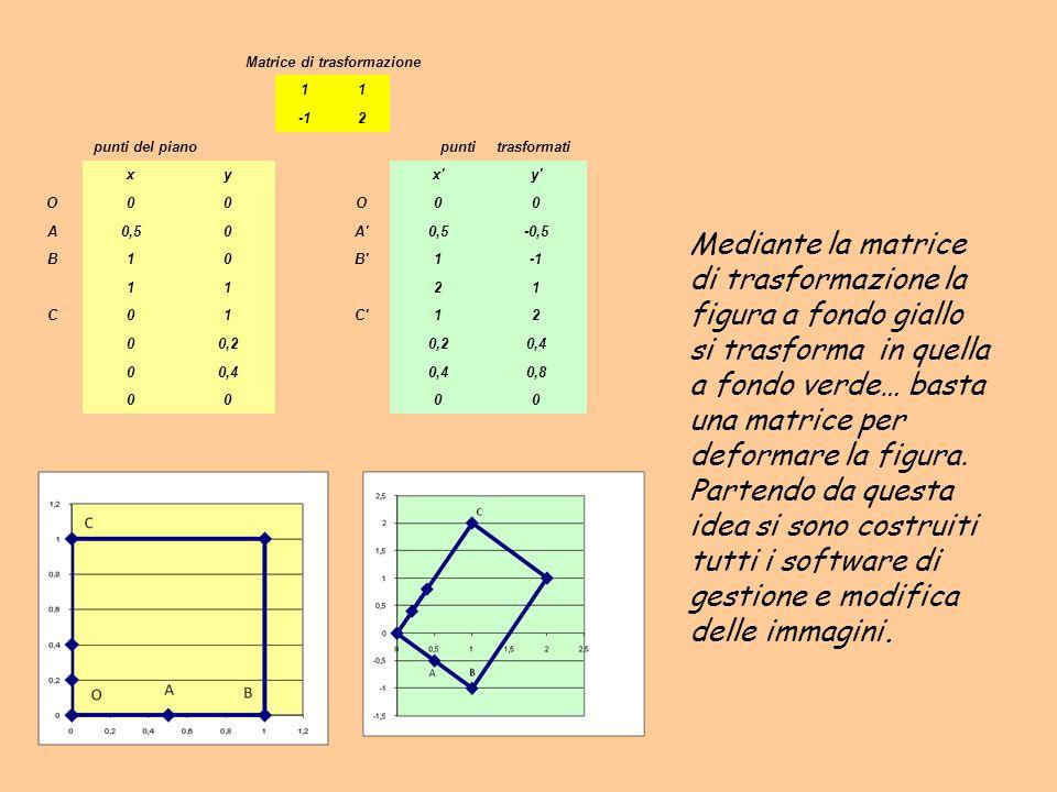 Matrice di trasformazione 11 2 punti del pianopuntitrasformati xyx'y' O00O00 A0,50A'0,5-0,5 B10B'1 1121 C01C'12 00,2 0,4 0 0,8 0000 Mediante la matric
