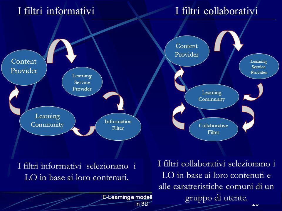 E-Learning e modelli matematici in 3D20 I filtri informativi I filtri collaborativi Content Provider Learning Service Provider Learning Community Info