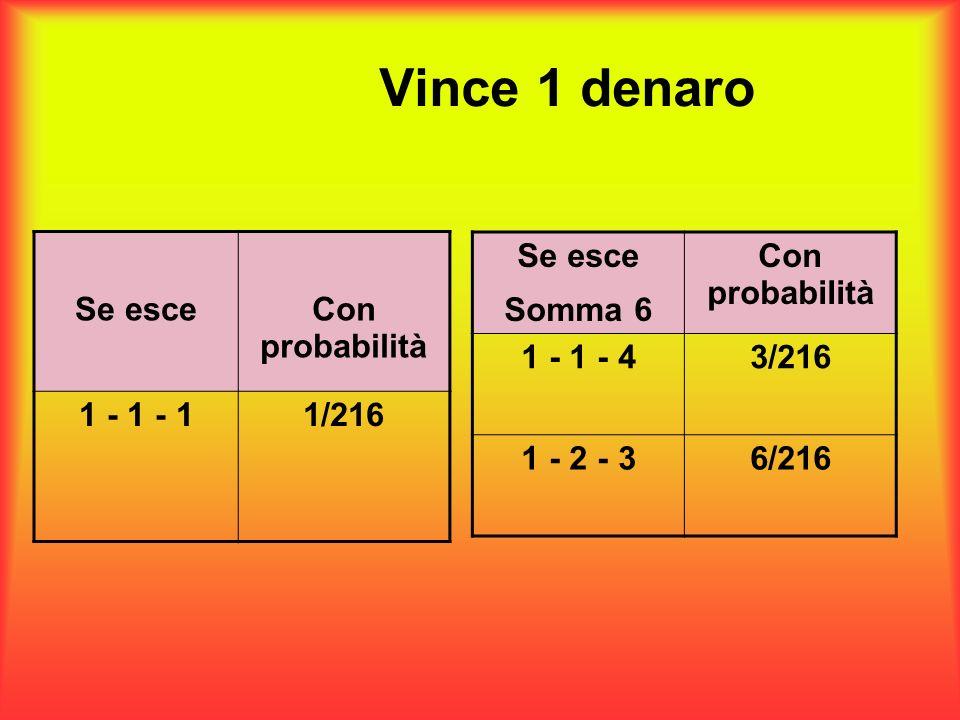 Vince 1 denaro Se esceCon probabilità 1 - 1 - 11/216 Se esce Somma 6 Con probabilità 1 - 1 - 4 3/216 1 - 2 - 3 6/216