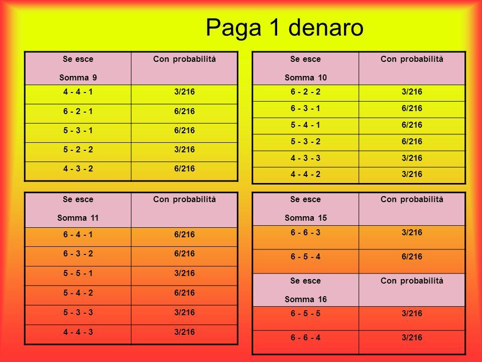 Paga 1 denaro Se esce Somma 15 Con probabilità 6 - 6 - 33/216 6 - 5 - 46/216 Se esce Somma 16 Con probabilità 6 - 5 - 53/216 6 - 6 - 43/216 Se esce So