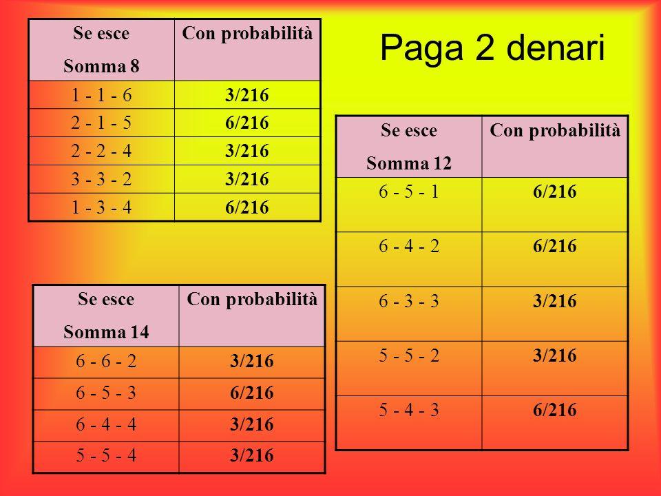 Paga 2 denari Se esce Somma 14 Con probabilità 6 - 6 - 23/216 6 - 5 - 36/216 6 - 4 - 43/216 5 - 5 - 43/216 Se esce Somma 12 Con probabilità 6 - 5 - 16
