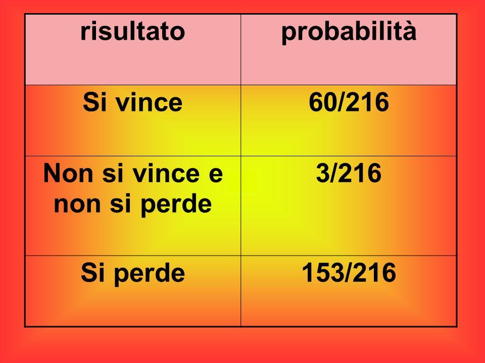 risultatoprobabilità Si vince60/216 Non si vince e non si perde 3/216 Si perde153/216