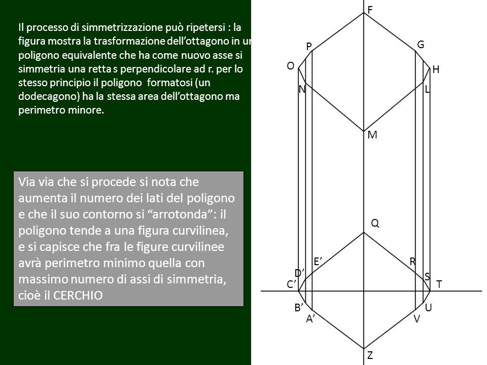 Il processo di simmetrizzazione può ripetersi : la figura mostra la trasformazione dellottagono in un poligono equivalente che ha come nuovo asse si s