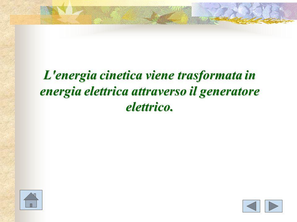 L'energia cinetica viene trasformata in energia elettrica attraverso il generatore elettrico.