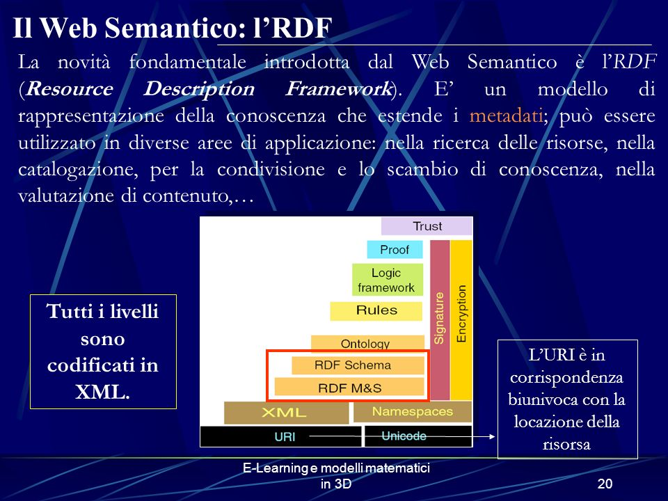 E-Learning e modelli matematici in 3D20 Il Web Semantico: lRDF Tutti i livelli sono codificati in XML. La novità fondamentale introdotta dal Web Seman