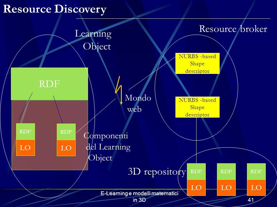 E-Learning e modelli matematici in 3D41 RDF LO RDF LO RDF LO RDF LO RDF LO NURBS -based Shape descriptor NURBS -based Shape descriptor Resource broker 3D repository Learning Object Resource Discovery Mondo web Componenti del Learning Object