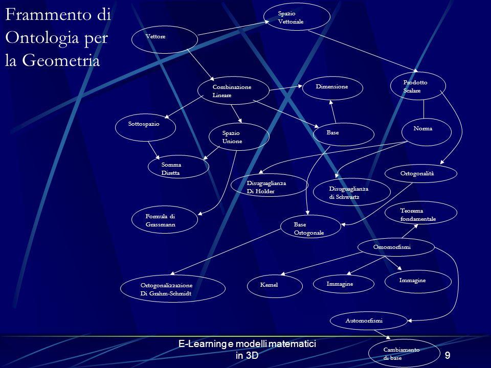 E-Learning e modelli matematici in 3D9 Vettore Spazio Vettoriale Combinazione Lineare Dimensione Sottospazio Somma Diretta Spazio Unione Formula di Grassmann Base Ortogonale Prodotto Scalare Norma Ortogonalità Omomorfismi Kernel Immagine Automorfismi Cambiamento di base Teorema fondamentale Ortogonalizzazione Di Grahm-Schmidt Disuguaglianza Di Holder Disuguaglianza di Schwartz Frammento di Ontologia per la Geometria