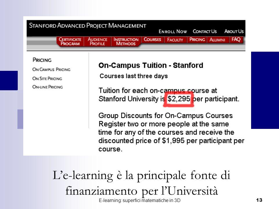 E-learning: superfici matematiche in 3D 13 Le-learning è la principale fonte di finanziamento per lUniversità