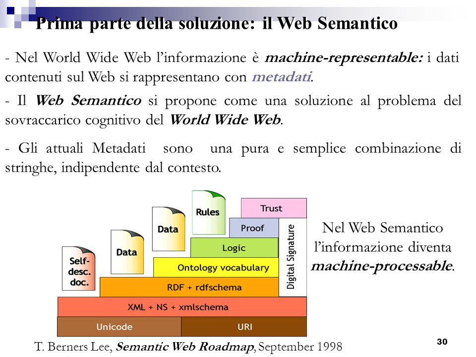 E-learning: superfici matematiche in 3D30 - Nel World Wide Web linformazione è machine-representable: i dati contenuti sul Web si rappresentano con me