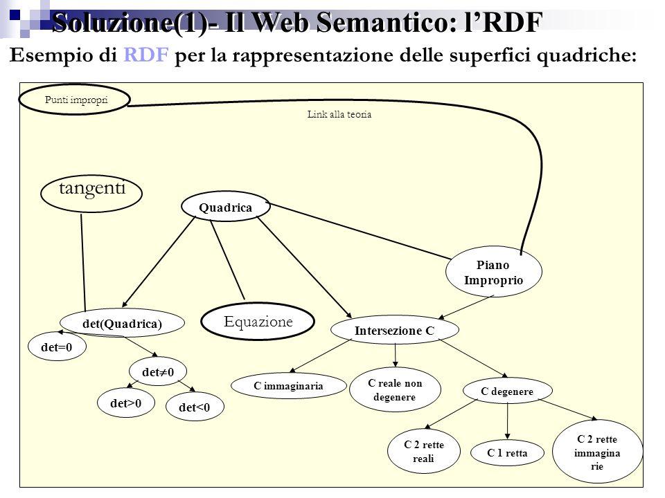 E-learning: superfici matematiche in 3D34 Esempio di RDF per la rappresentazione delle superfici quadriche: Quadrica Piano Improprio Intersezione C de