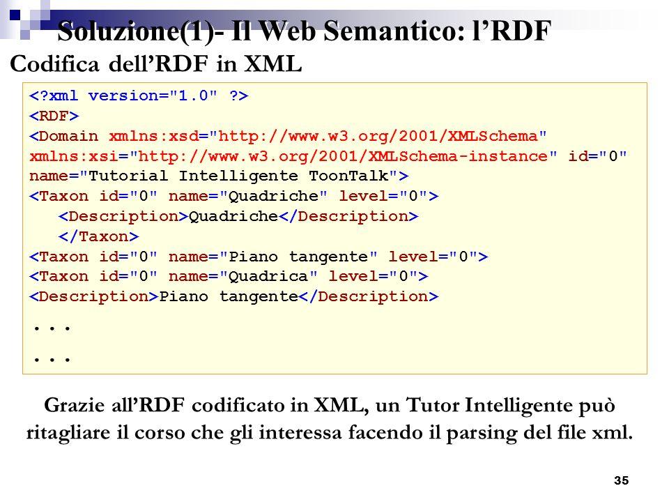35 Codifica dellRDF in XML Soluzione(1)- Il Web Semantico: lRDF Quadriche Piano tangente... Grazie allRDF codificato in XML, un Tutor Intelligente può