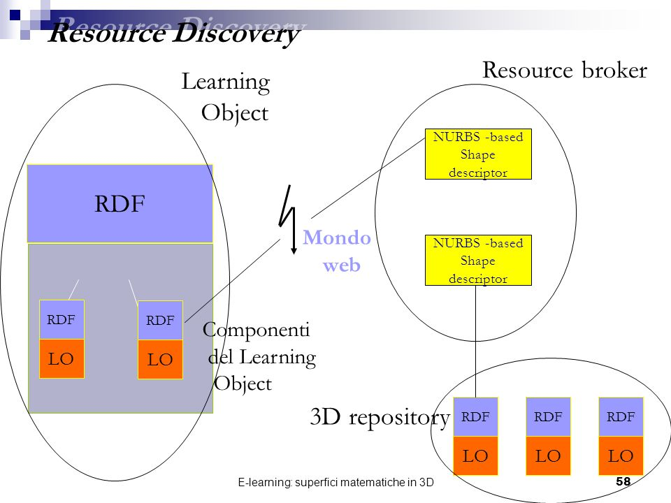 E-learning: superfici matematiche in 3D58 RDF LO RDF LO RDF LO RDF LO RDF LO NURBS -based Shape descriptor NURBS -based Shape descriptor Resource brok