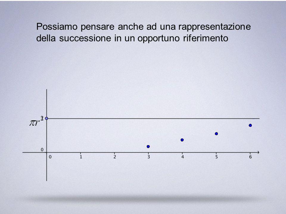 Possiamo pensare anche ad una rappresentazione della successione in un opportuno riferimento