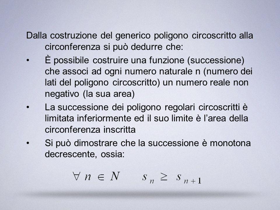 Dalla costruzione del generico poligono circoscritto alla circonferenza si può dedurre che: È possibile costruire una funzione (successione) che assoc