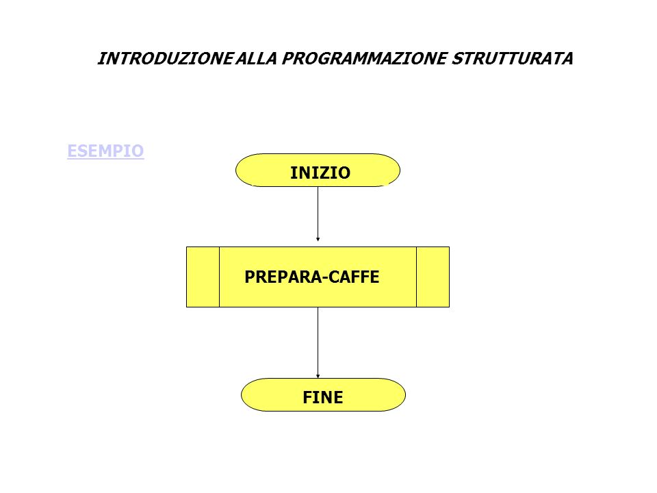 INTRODUZIONE ALLA PROGRAMMAZIONE STRUTTURATA INIZIO PREPARA-CAFFE PREPARA-MACCHINETTA METTI-MACCHINETTA-SU-FUOCO CUCINA-CAFFE FINE PREPARA-CAFFE SERVI-CAFFE SCOMPOSIZIONE: processo prepara caffè
