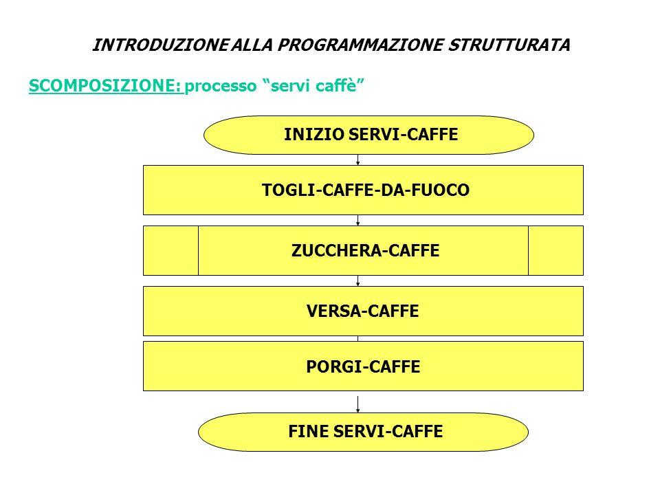 INTRODUZIONE ALLA PROGRAMMAZIONE STRUTTURATA INIZIO SERVI-CAFFE TOGLI-CAFFE-DA-FUOCO ZUCCHERA-CAFFE VERSA-CAFFE FINE SERVI-CAFFE PORGI-CAFFE SCOMPOSIZ