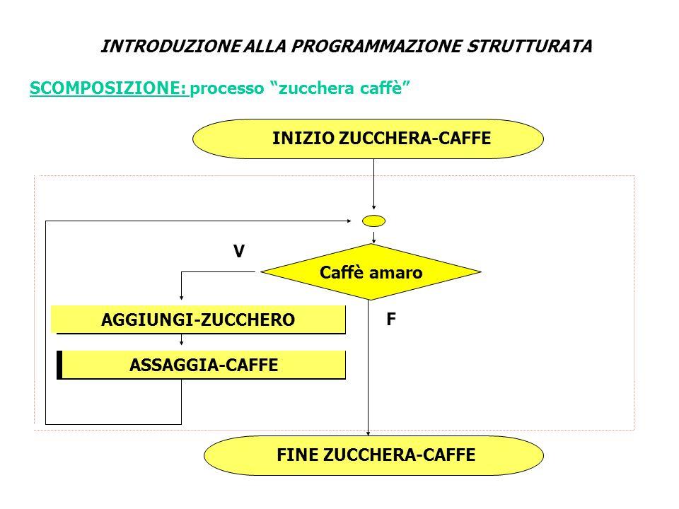 INTRODUZIONE ALLA PROGRAMMAZIONE STRUTTURATA INIZIO ZUCCHERA-CAFFE FINE ZUCCHERA-CAFFE Caffè amaro F V ASSAGGIA-CAFFE AGGIUNGI-ZUCCHERO SCOMPOSIZIONE: