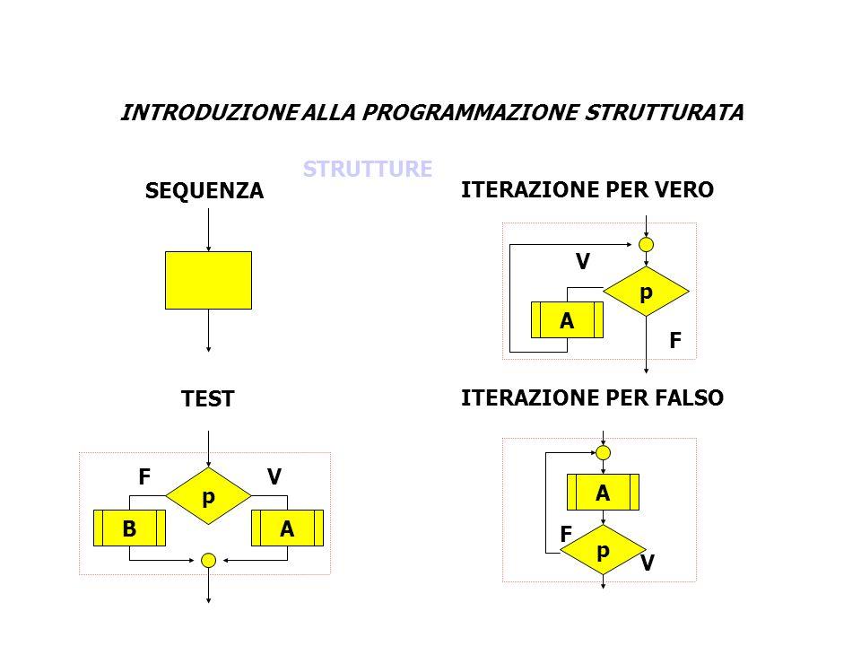 INTRODUZIONE ALLA PROGRAMMAZIONE STRUTTURATA p VF p A V F AB p A V F SEQUENZA TEST ITERAZIONE PER VERO ITERAZIONE PER FALSO STRUTTURE