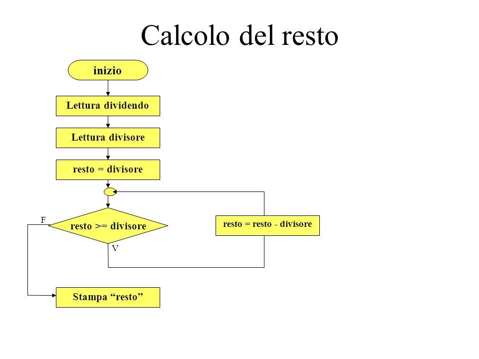 inizio Lettura dividendo Lettura divisore resto >= divisore resto = divisore V resto = resto - divisore Stampa resto F