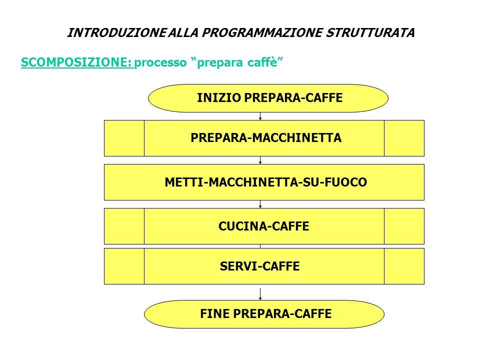 INTRODUZIONE ALLA PROGRAMMAZIONE STRUTTURATA INIZIO PREPARA-MACCHINETTA PRENDI-MACCHINETTA-DA- CREDENZA PRENDI-CAFFE-DA-DISPENSA METTI-ACQUA-IN-MACCHINETTA METTI-CAFFE-IN-MACCHINETTA FINE PREPARA-MACCHINETTA 2 1 SCOMPOSIZIONE: processo prepara macchinetta