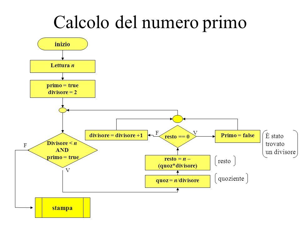Calcolo del numero primo inizio Lettura n primo = true divisore = 2 Divisore < n AND primo = true V quoz = n/divisore F stampa resto = n – (quoz*divis