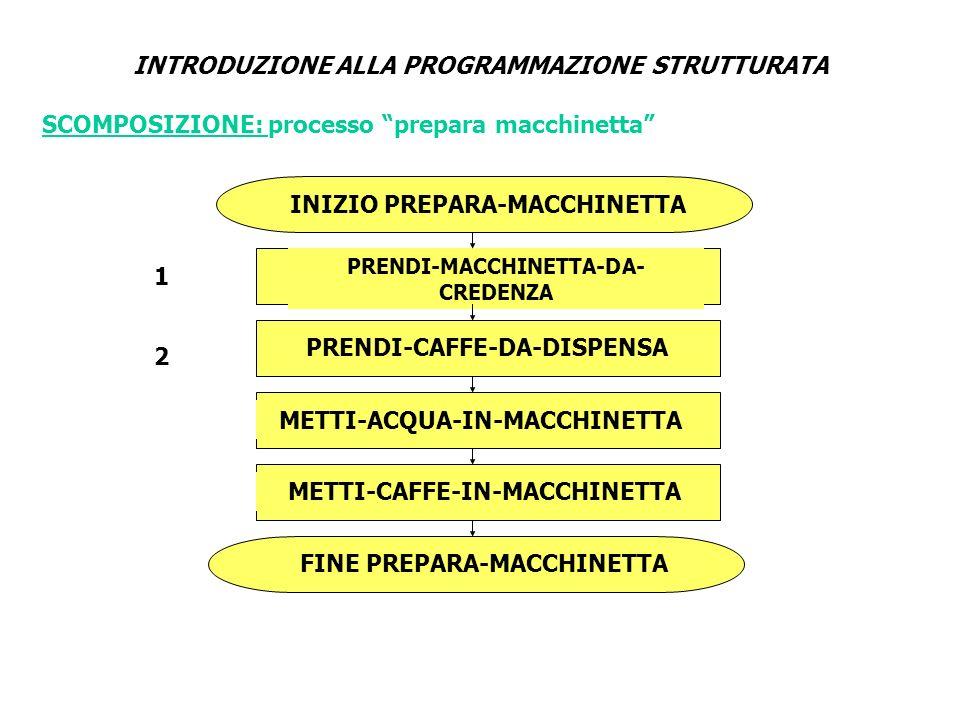 INTRODUZIONE ALLA PROGRAMMAZIONE STRUTTURATA INIZIO PREPARA-MACCHINETTA PRENDI-MACCHINETTA-DA- CREDENZA PRENDI-CAFFE-DA-DISPENSA METTI-ACQUA-IN-MACCHI