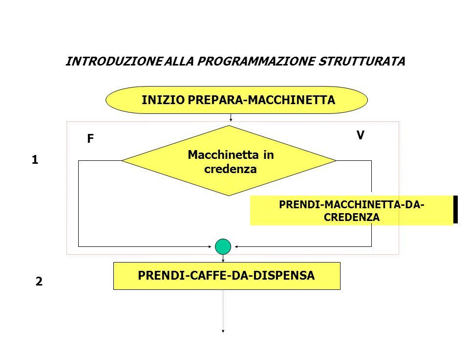 INTRODUZIONE ALLA PROGRAMMAZIONE STRUTTURATA INIZIO PREPARA-MACCHINETTA PRENDI-MACCHINETTA-DA- CREDENZA PRENDI-CAFFE-DA-DISPENSA Macchinetta in creden
