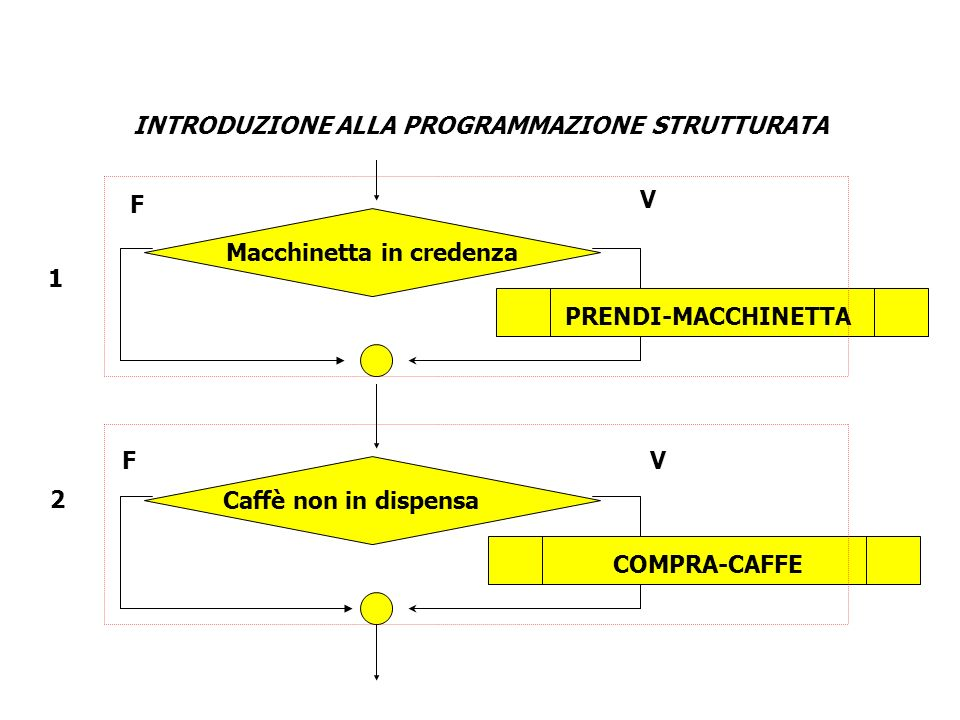 INTRODUZIONE ALLA PROGRAMMAZIONE STRUTTURATA 1 2 PRENDI-MACCHINETTA Macchinetta in credenza Caffè non in dispensa COMPRA-CAFFE V VF F