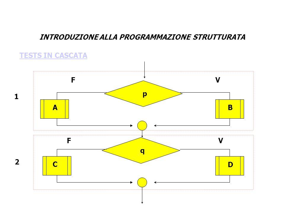 INTRODUZIONE ALLA PROGRAMMAZIONE STRUTTURATA AB CD p q 1 2 V V F F TESTS IN CASCATA