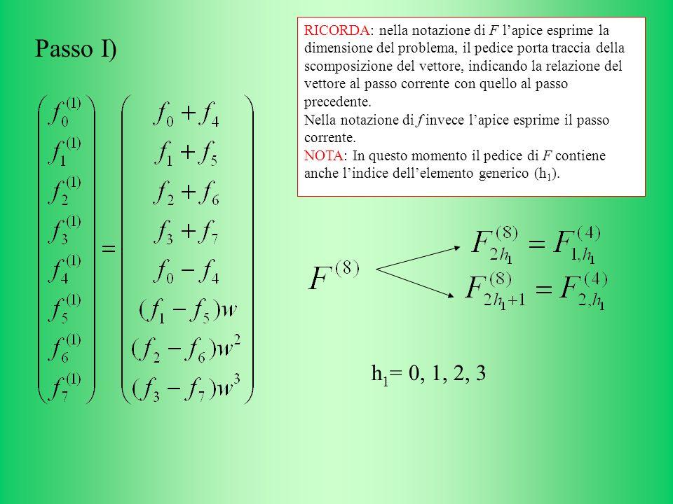 h 1 = 0, 1, 2, 3 Passo I) RICORDA: nella notazione di F lapice esprime la dimensione del problema, il pedice porta traccia della scomposizione del vettore, indicando la relazione del vettore al passo corrente con quello al passo precedente.