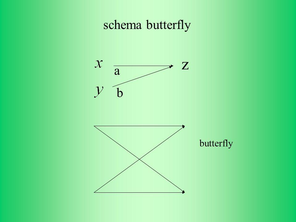 schema butterfly butterfly a b z