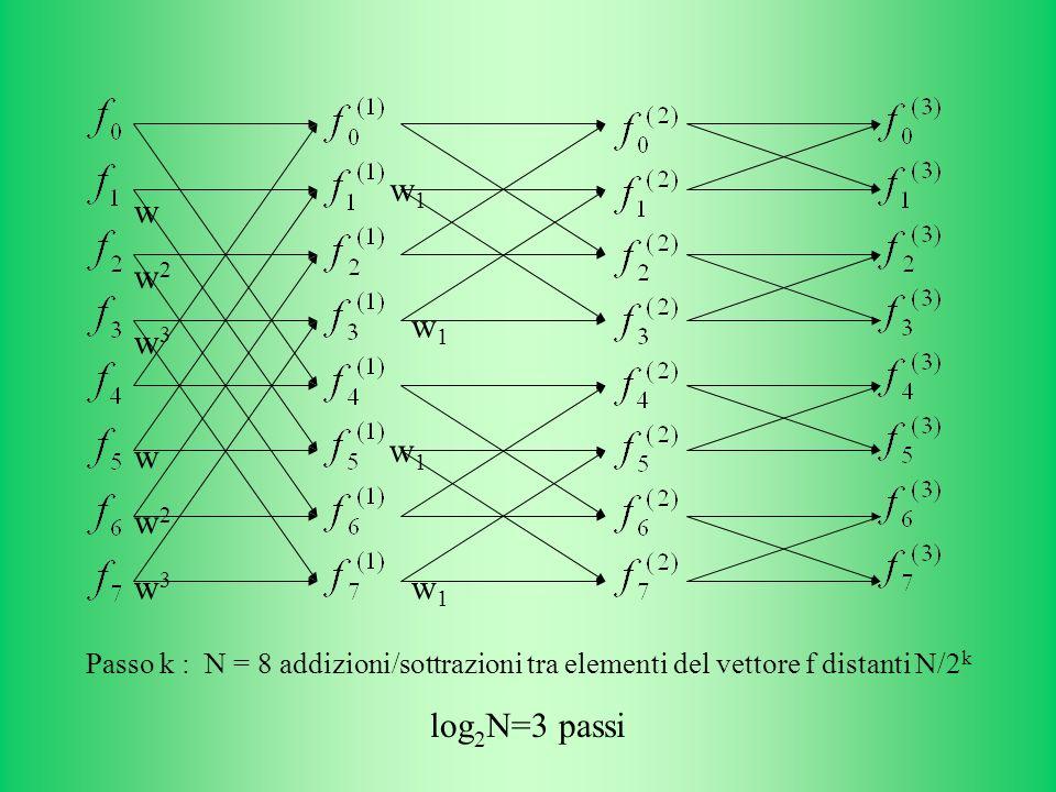 w w2w2 w3w3 w3w3 w2w2 w w1w1 w1w1 w1w1 w1w1 Passo k : N = 8 addizioni/sottrazioni tra elementi del vettore f distanti N/2 k log 2 N=3 passi