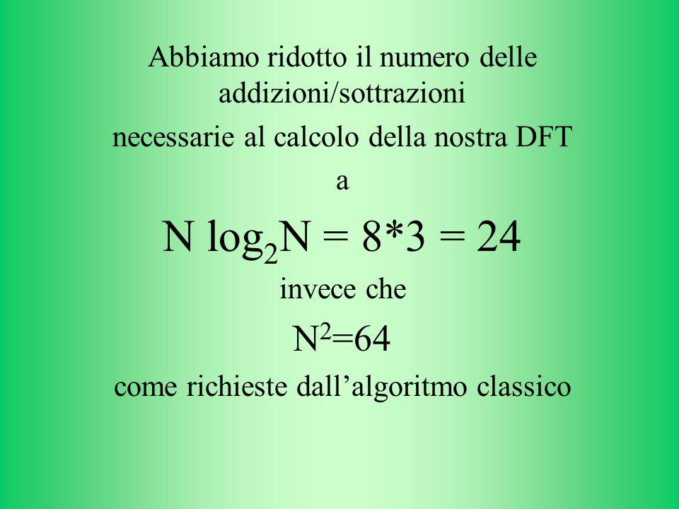 Abbiamo ridotto il numero delle addizioni/sottrazioni necessarie al calcolo della nostra DFT a N log 2 N = 8*3 = 24 invece che N 2 =64 come richieste dallalgoritmo classico