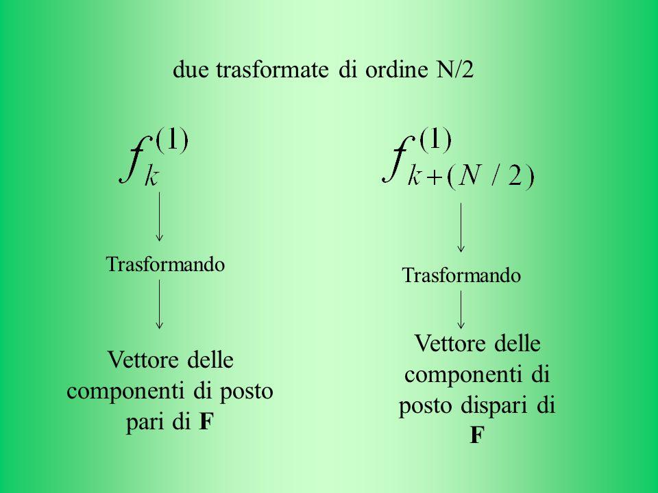 due trasformate di ordine N/2 Vettore delle componenti di posto pari di F Vettore delle componenti di posto dispari di F Trasformando