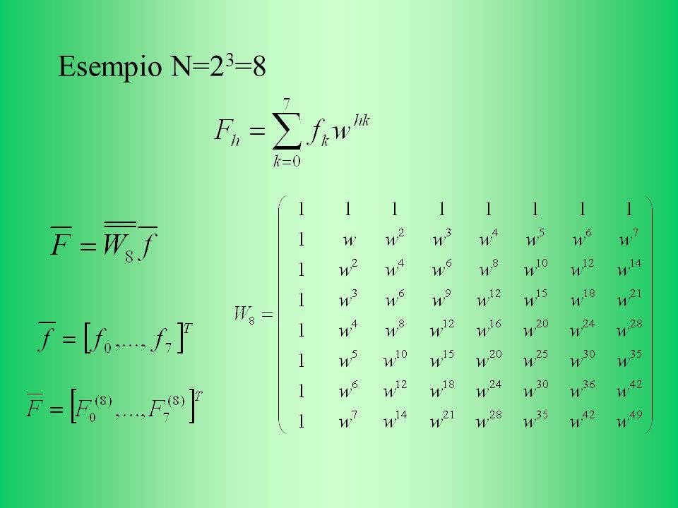 Esempio N=2 3 =8